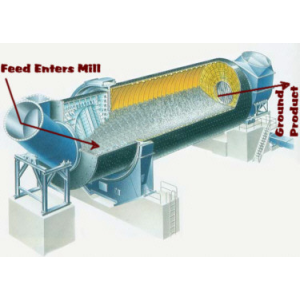 Ball Mill - A Grinding Or Mixing Unit